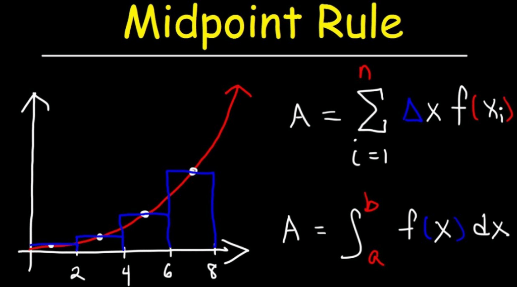 How to Use The Midpoint Formula