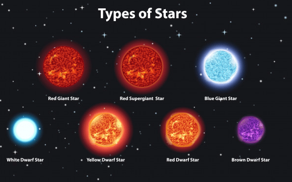 Types of Stars through Size, Color and Life Cycle